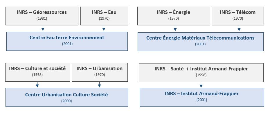 Centralisation des expertises de l'INRS